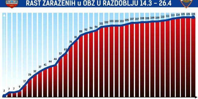 Osječko-baranjska županija drugi dan za redom bez novooboljelih.